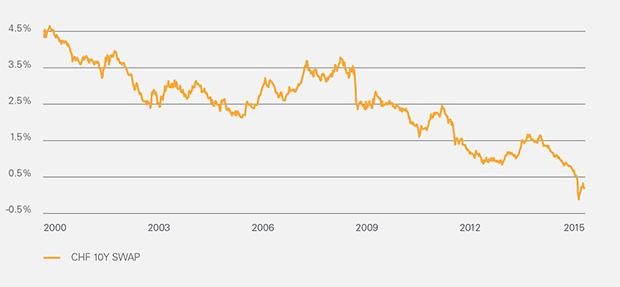 euro swap 10 jahre